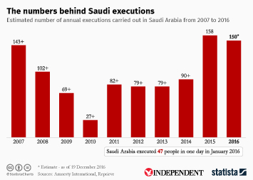 Infographic - The numbers behind Saudi executions
