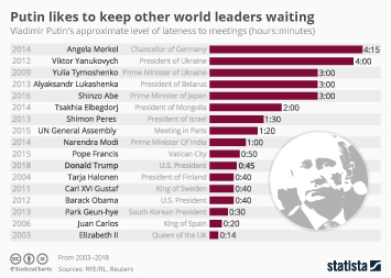 Infographic - Putin Likes To Keep Other World Leaders Waiting