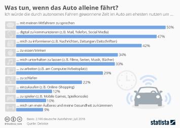 Infografik: Was tun, wenn das Auto alleine fährt | Statista