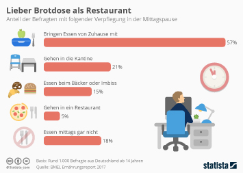 Infografik: Lieber Brotdose als Restaurant | Statista
