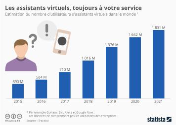 Infographie - Les assistants virtuels, toujours à votre service