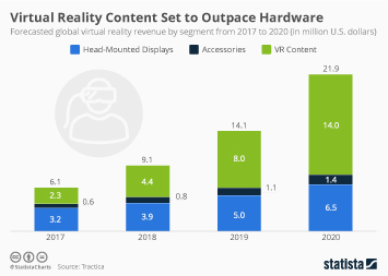 Infographic: Virtual Reality Content Set To Outpace Hardware by 2018 | Statista