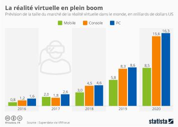 Infographie - La réalité virtuelle en plein boom