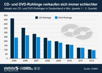 Infografik - Absatz von CD- und DVD-Rohlingen in Deutschland