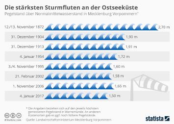 Urlaubsregion Ostsee Infografik - Die stärksten Sturmfluten an der Ostseeküste