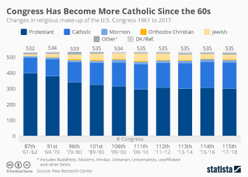 Infographic - Religious Make-up of Congress Since the Sixties