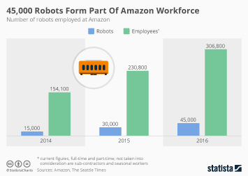 Infographic:  45,000 Robots Form Part Of Amazon Workforce | Statista