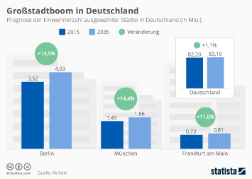 Infografik: Großstadtboom in Deutschland  | Statista