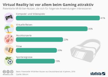 Infografik - Virtual Reality ist vor allem beim Gaming attraktiv