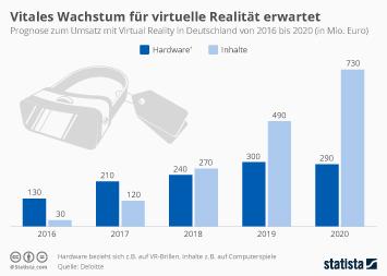 Infografik - Prognostizierter Umsatzanstieg mit Virtual-Reality-Produkten bis 2020
