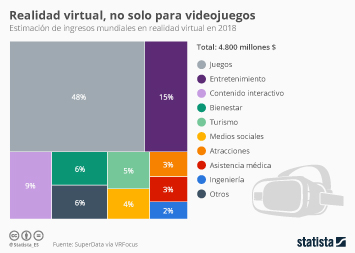 Infografía: No todo es un juego en la realidad virtual | Statista