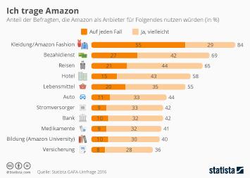 Infografik: Ich trage Amazon   Statista