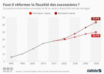 Infographie - Faut-il réformer la fiscalité des successions ?