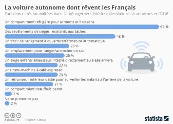 Infographie - La voiture autonome dont rêvent les Français