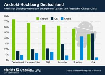 Infografik: Android-Hochburg Deutschland | Statista