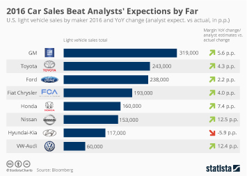 Infographic: U.S. Car Sales Beat All Expectations in 2016 | Statista