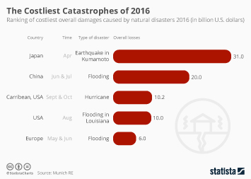 The Costliest Natural Disasters of 2016
