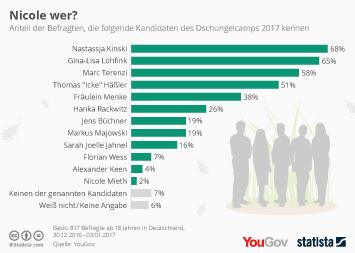 Infografik: Nicole wer? | Statista