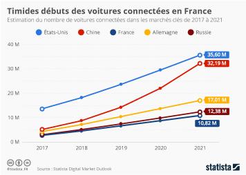 Infographie - Les timides débuts des voitures connectées en France