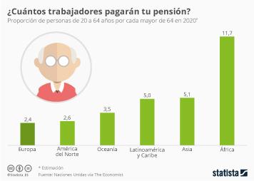 Infografía - ¿Quién mantendrá a los pensionistas de mañana?