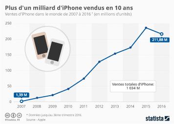 Infographie: Plus d'un milliard d'iPhone vendus en 10 ans | Statista