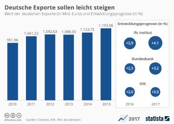 Infografik: Deutsche Exporte sollen leicht steigen | Statista