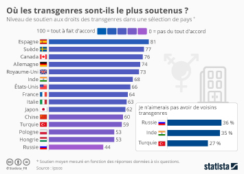 Infographie - Où les transgenres sont-ils le plus soutenus ?