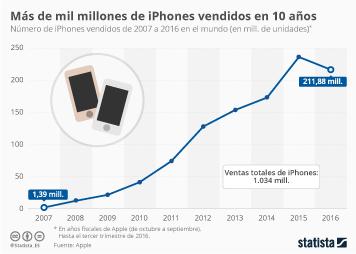 Infografía: Mil millones de iPhones en una década   Statista