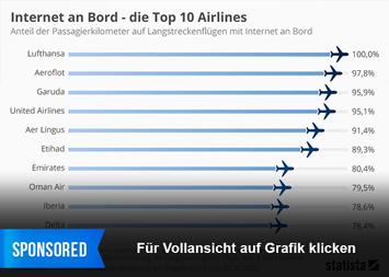 Infografik - Airline Ranking WLAN auf Langstreckenflügen
