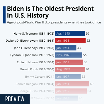 Link to Biden Is The Oldest President In U.S. History Infographic