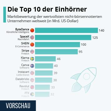 Infografik - Die 10 am höchsten bewerteten einhörner