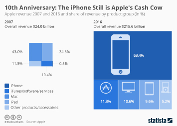 Infographic - Apple revenue by product group