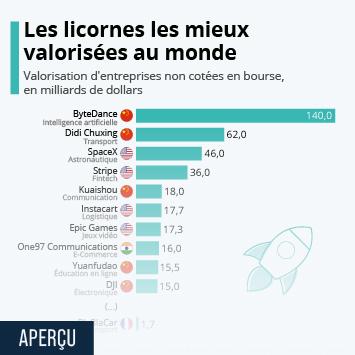 Infographie: Les licornes les mieux valorisées au monde | Statista