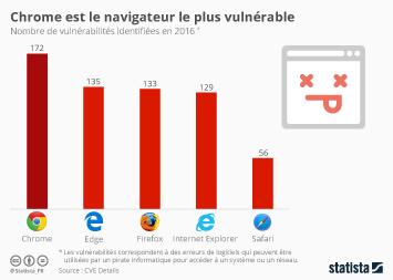 Infographie - Chrome est le navigateur le plus vulnérable