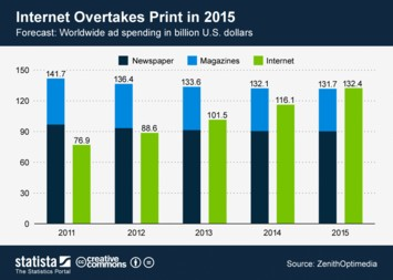 Infographic - Forecast worldwide expenditure for internet and print advertising