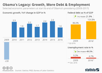 Infographic: Economic Growth, More Debt & More Employment | Statista