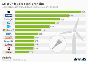 Infografik - Anteil regenerativen Stroms bei tech Unternehmen