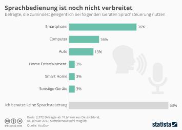 Infografik - Nutzung der Sprachsteuerung bei Auto und Smartphone