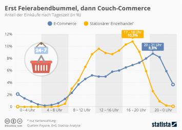 Infografik: Erst Feierabendbummel, dann Couch-Commerce   Statista