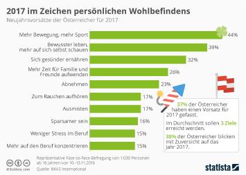 Infografik - Neujahrsvorsätze der Österreicher