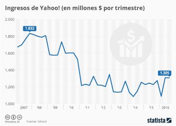 Infografía - La evolución de los ingresos de Yahoo!