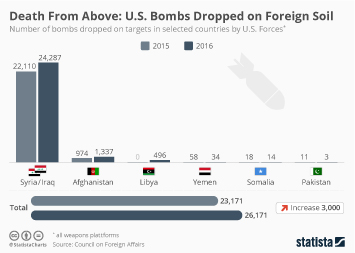 Infographic: U.S. Bombs Dropped on Foreign Soil    Statista