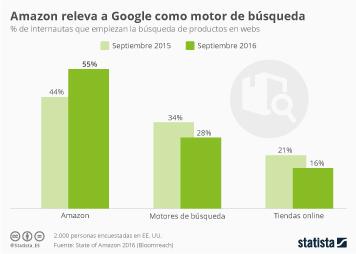 Infografía: Amazon, motor de búsqueda de productos | Statista