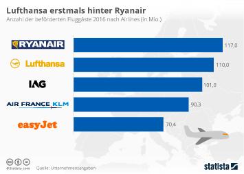Infografik - Europas größte Airlines