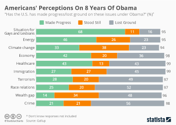 Infographic - Americans' Perceptions On 8 Years Of Obama