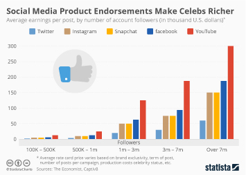 Influence marketing Infographic - Social Media Product Endorsements Make Celebs Richer