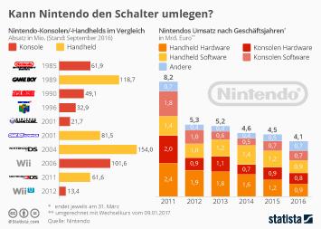 Infografik: Kann Nintendo den Schalter umlegen? | Statista