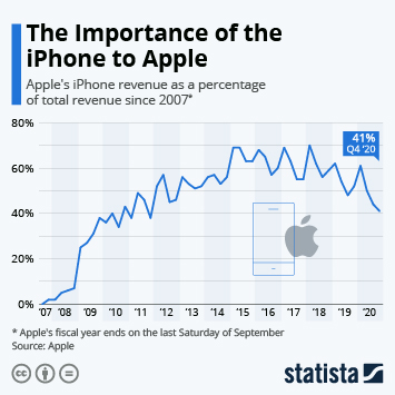 The Importance of the iPhone to Apple