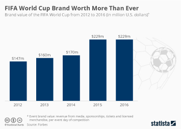 Infographic: FIFA World Cup Brand Worth More Than Ever | Statista