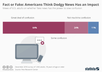 Infographic - Americans Think Fake News Has an Impact